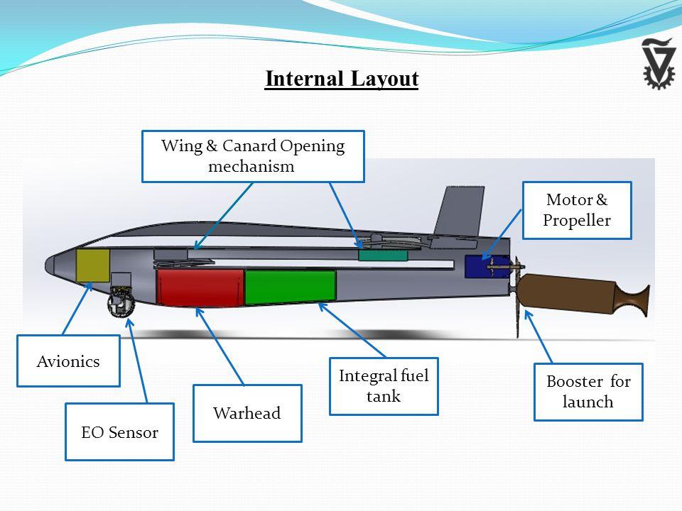 Booster for launch Motor & Propeller Integral fuel tank Warhead EO Sensor Wing & Canard Opening mechanism Avionics Internal Layout