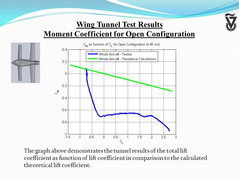 Wing Tunnel Test Results Moment Coefficient for Open Configuration The graph above demonstrates the tunnel results of the total lift coefficient as function of lift coefficient in comparison to the calculated theoretical lift coefficient.