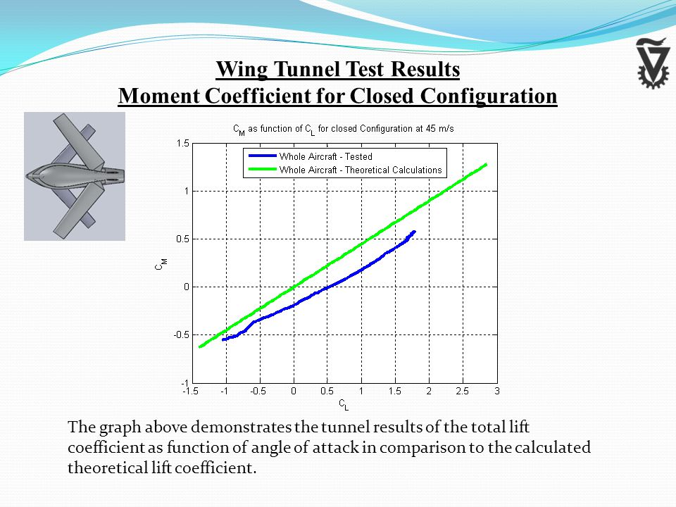 Wing Tunnel Test Results Moment Coefficient for Closed Configuration The graph above demonstrates the tunnel results of the total lift coefficient as function of angle of attack in comparison to the calculated theoretical lift coefficient.
