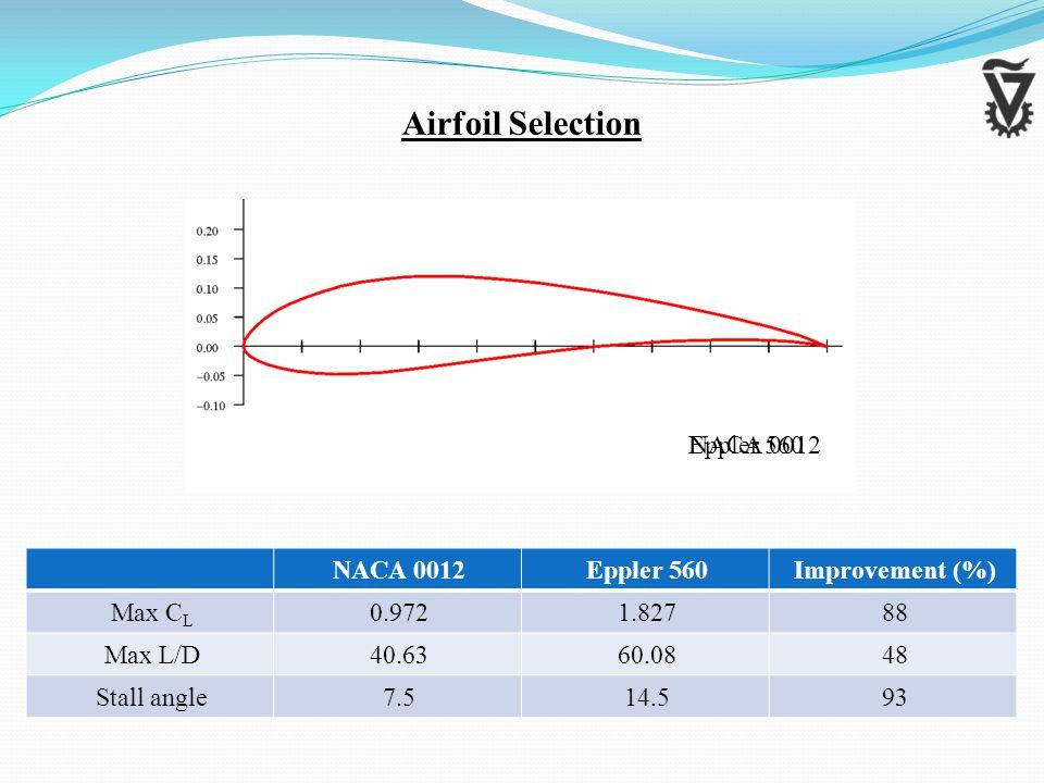 Airfoil Selection NACA 0012Eppler 560 NACA 0012Eppler 560Improvement (%) Max C L 0.9721.82788 Max L/D40.6360.0848 Stall angle7.514.593