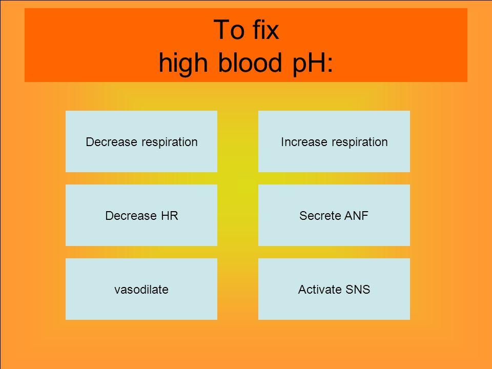 To fix high blood pH: Decrease respiration vasodilateActivate SNS Secrete ANF Increase respiration Decrease HR