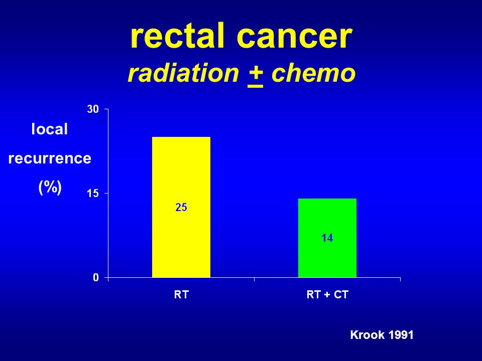rectal cancer radiation + chemo local recurrence (%) Krook 1991