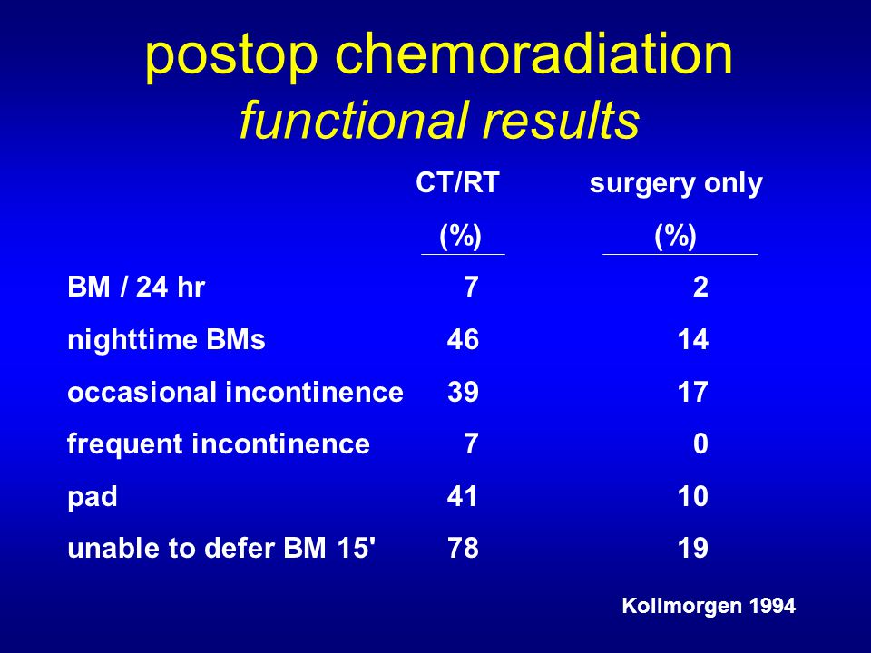 postop chemoradiation functional results CT/RTsurgery only (%) (%) BM / 24 hr 7 2 nighttime BMs 4614 occasional incontinence 3917 frequent incontinence 7 0 pad 4110 unable to defer BM Kollmorgen 1994