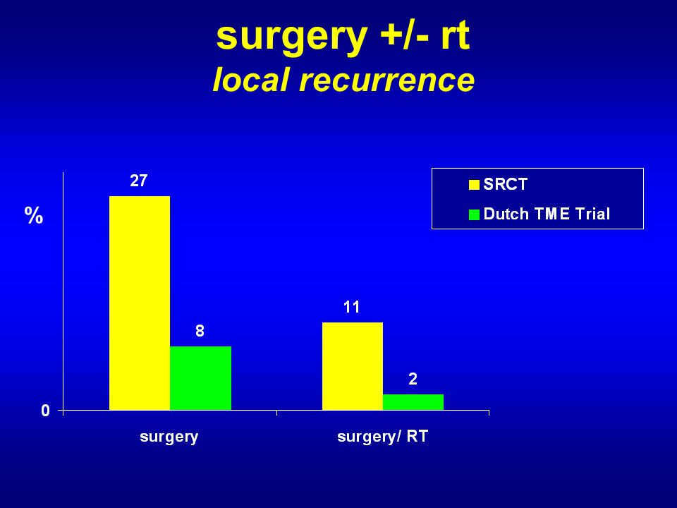 surgery +/- rt local recurrence %