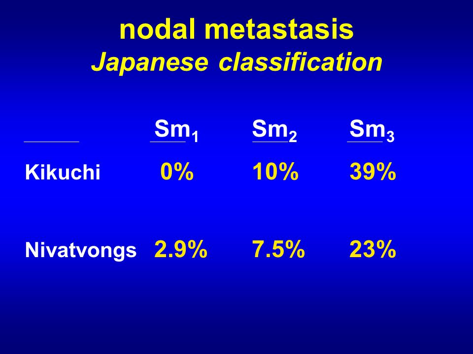 Sm 1 Sm 2 Sm 3 Kikuchi 0% 10%39% Nivatvongs 2.9%7.5%23% nodal metastasis Japanese classification