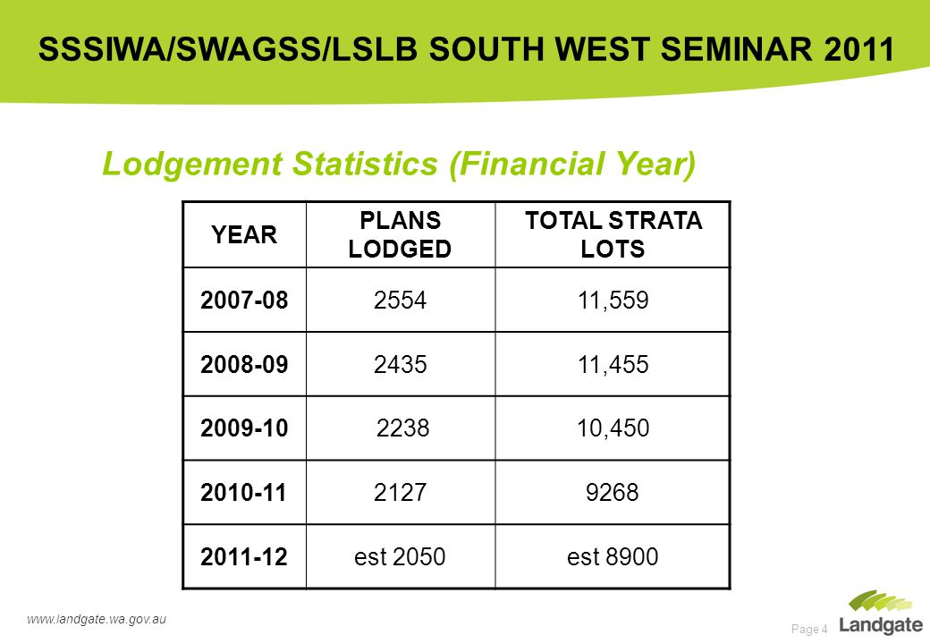 www.landgate.wa.gov.au SSSIWA/SWAGSS/LSLB SOUTH WEST SEMINAR 2011 Page 4 Lodgement Statistics (Financial Year) YEAR PLANS LODGED TOTAL STRATA LOTS 2007-08255411,559 2008-09243511,455 2009-10 223810,450 2010-1121279268 2011-12est 2050est 8900