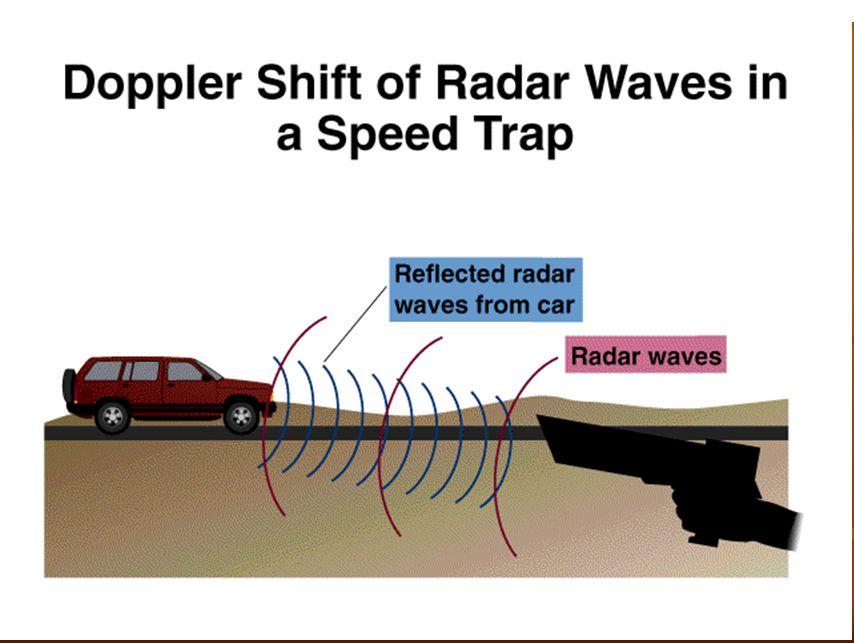 Radar True Velocity Tangential Velocity Radial Velocity