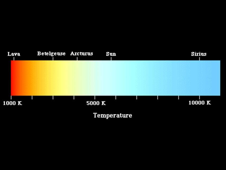 Star Colors Reddish  coolest star Reddish  coolest star Orange-ish Orange-ish Yellowish Yellowish White White Bluish  hottest star Bluish  hottest star