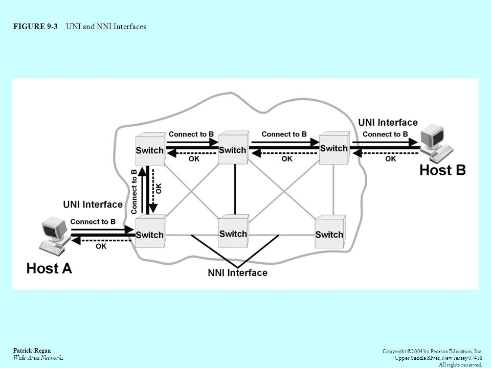 FIGURE 9-3 UNI and NNI Interfaces Patrick Regan Wide Area Networks Copyright ©2004 by Pearson Education, Inc.