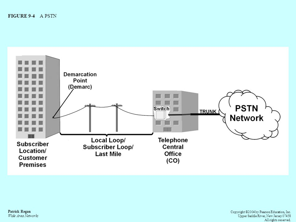 FIGURE 9-4 A PSTN Patrick Regan Wide Area Networks Copyright ©2004 by Pearson Education, Inc.