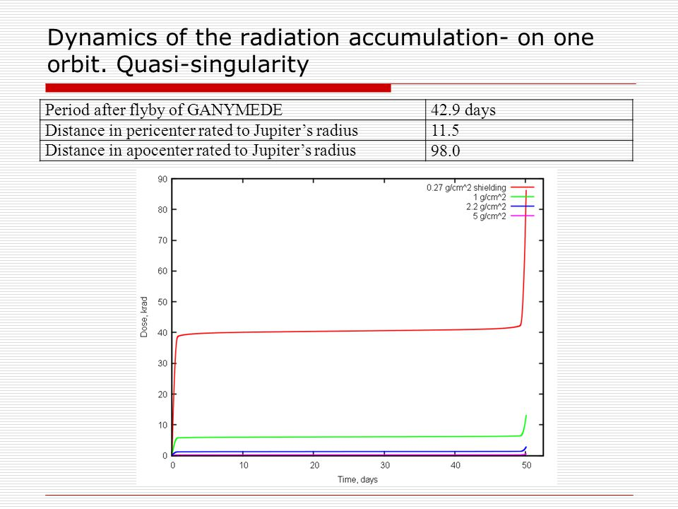 Dynamics of the radiation accumulation- on one orbit. Quasi-singularity Period after flyby of GANYMEDE42.9 days Distance in pericenter rated to Jupite