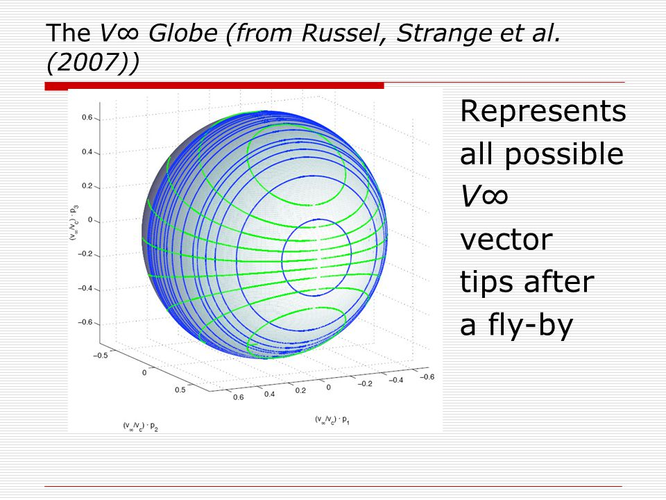 The V∞ Globe (from Russel, Strange et al.