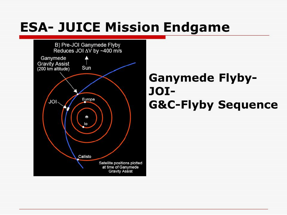 ESA- JUICE Mission Endgame Ganymede Flyby- JOI- G&C-Flyby Sequence