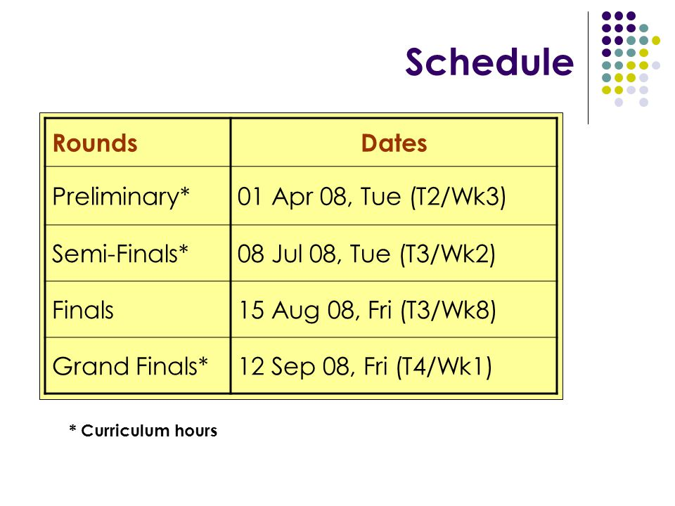 Schedule RoundsDates Preliminary*01 Apr 08, Tue (T2/Wk3) Semi-Finals*08 Jul 08, Tue (T3/Wk2) Finals15 Aug 08, Fri (T3/Wk8) Grand Finals*12 Sep 08, Fri (T4/Wk1) * Curriculum hours