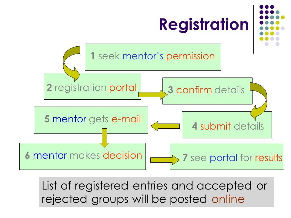 Registration List of registered entries and accepted or rejected groups will be posted online 2 registration portal 3 confirm details 4 submit details 5 mentor gets e-mail 6 mentor makes decision 7 see portal for results 1 seek mentor's permission