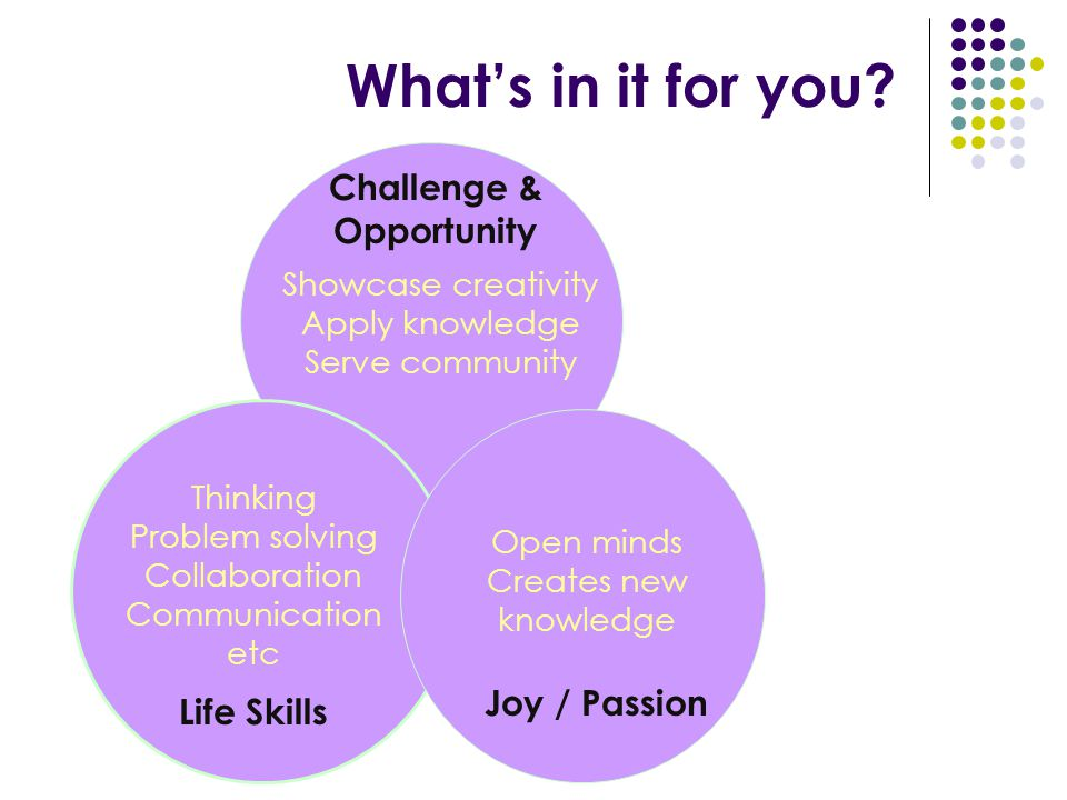 Joy / Passion Life Skills Challenge & Opportunity Showcase creativity Apply knowledge Serve community Thinking Problem solving Collaboration Communication etc Open minds Creates new knowledge What's in it for you