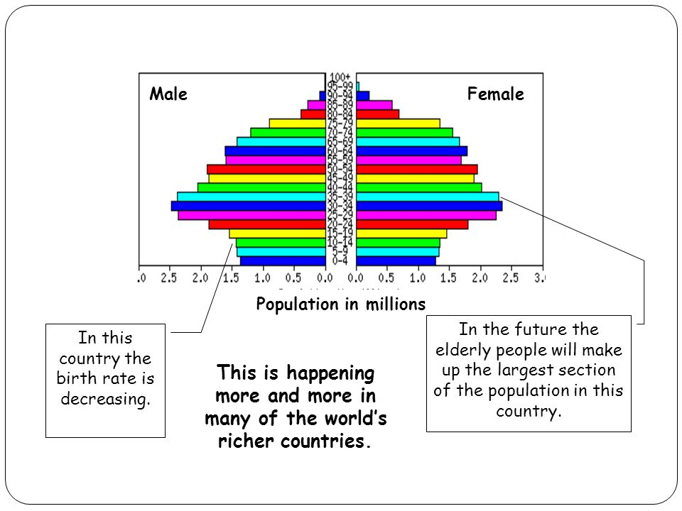 Population in millions MaleFemale In this country the birth rate is decreasing. In the future the elderly people will make up the largest section of t