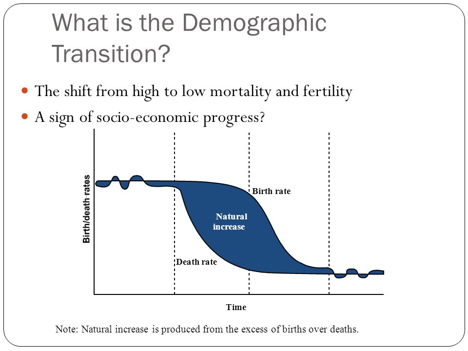 What is the Demographic Transition? high The shift from high to low mortality and fertility A sign of socio-economic progress? Time Natural increase B