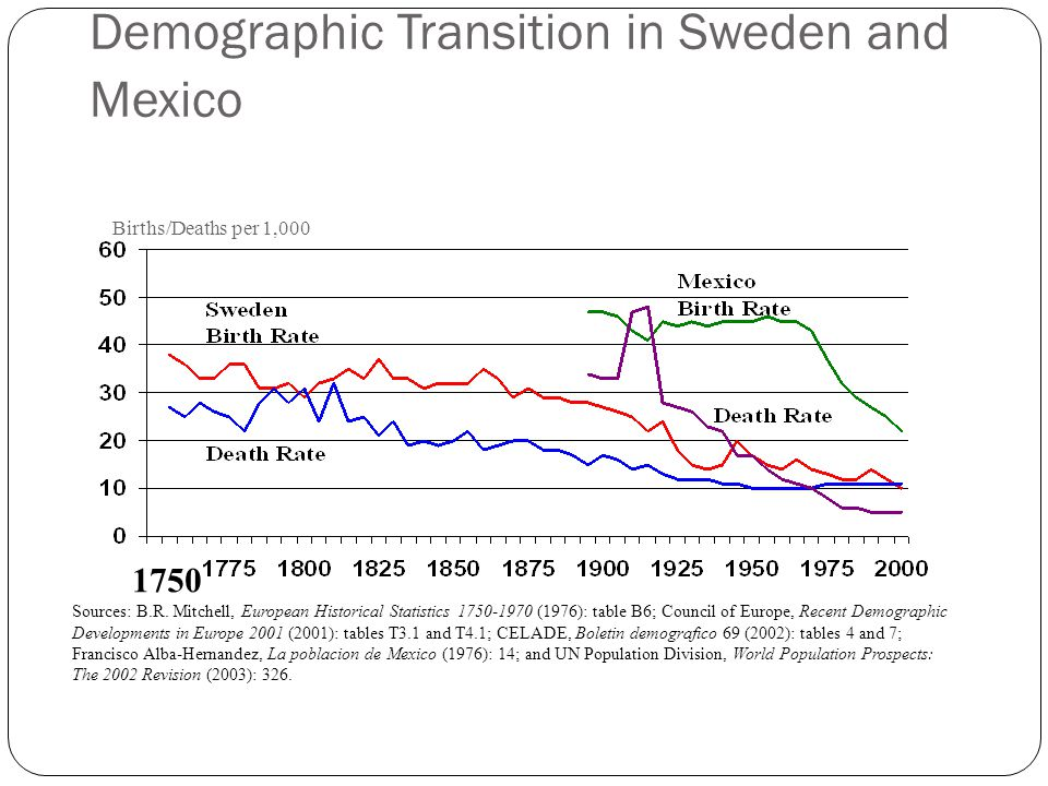 Demographic Transition in Sweden and Mexico Sources: B.R. Mitchell, European Historical Statistics 1750-1970 (1976): table B6; Council of Europe, Rece