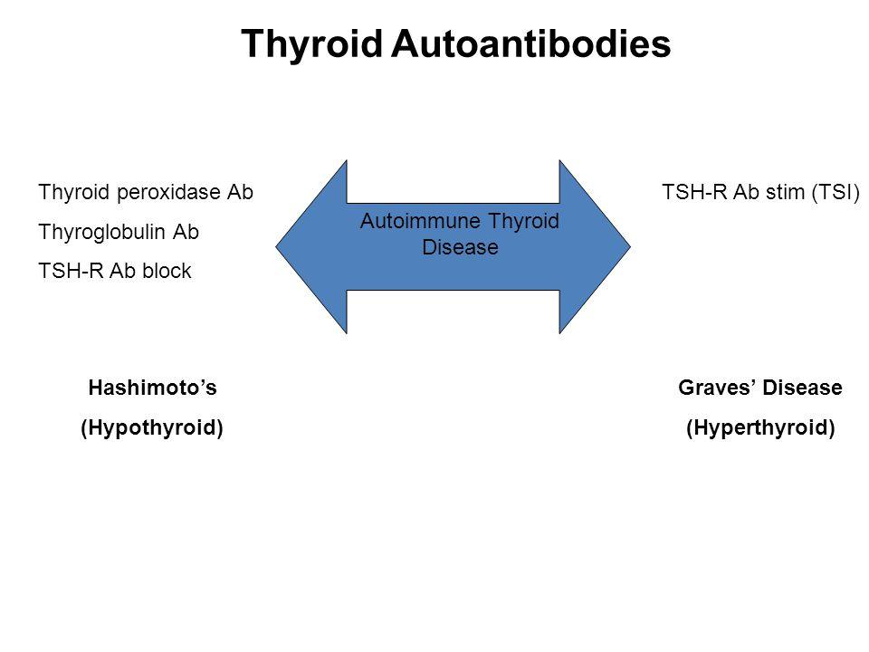 Autoimmune Thyroid Disease TSH-R Ab stim (TSI) Graves' Disease (Hyperthyroid) Thyroid peroxidase Ab Thyroglobulin Ab TSH-R Ab block Hashimoto's (Hypothyroid) Thyroid Autoantibodies