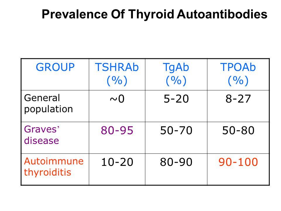 Prevalence Of Thyroid Autoantibodies GROUPTSHRAb (%) TgAb (%) TPOAb (%) General population ~05-208-27 Graves ' disease 80-9550-7050-80 Autoimmune thyroiditis 10-2080-9090-100
