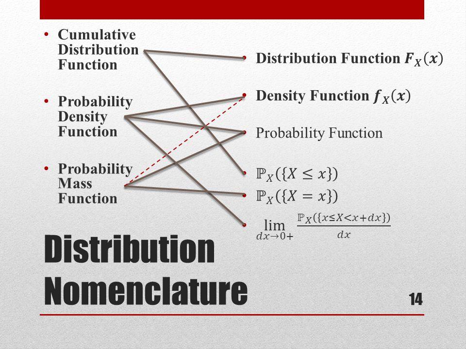 Distribution Nomenclature Cumulative Distribution Function Probability Density Function Probability Mass Function 14