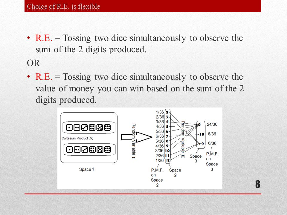 R.E. = Tossing two dice simultaneously to observe the sum of the 2 digits produced.