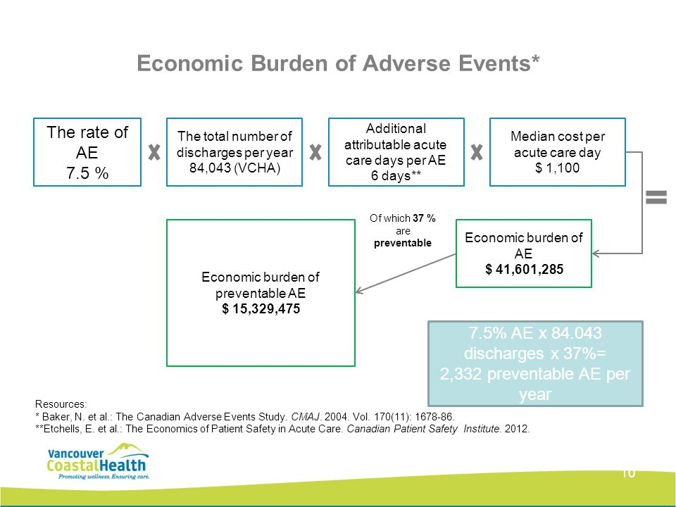 Economic Burden of Adverse Events* 10 The rate of AE 7.5 % The total number of discharges per year 84,043 (VCHA) Additional attributable acute care days per AE 6 days** Median cost per acute care day $ 1,100 Economic burden of AE $ 41,601,285 Economic burden of preventable AE $ 15,329,475 Of which 37 % are preventable Resources: * Baker, N.