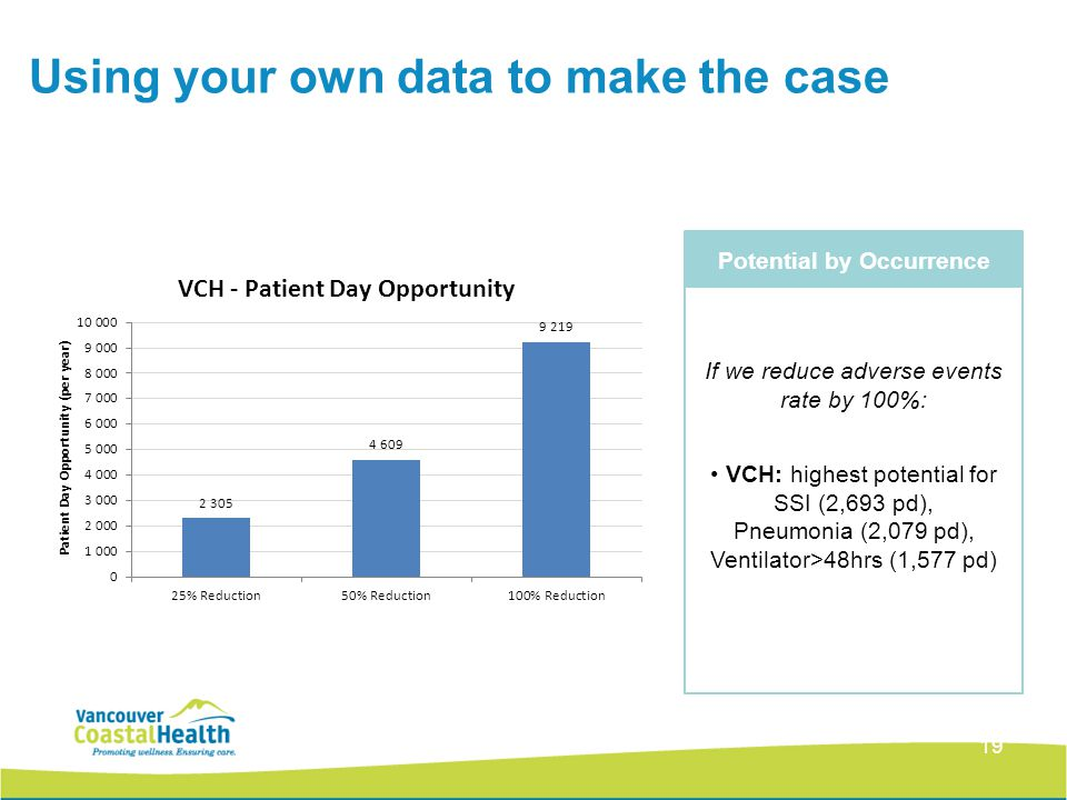 Using your own data to make the case 19 Potential by Occurrence If we reduce adverse events rate by 100%: VCH: highest potential for SSI (2,693 pd), P