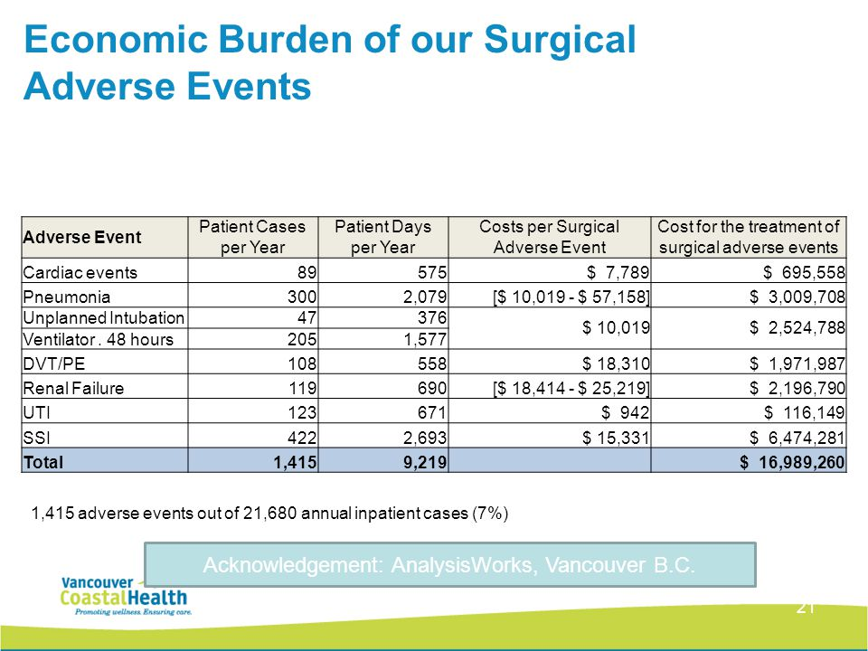 21 1,415 adverse events out of 21,680 annual inpatient cases (7%) Economic Burden of our Surgical Adverse Events Adverse Event Patient Cases per Year Patient Days per Year Costs per Surgical Adverse Event Cost for the treatment of surgical adverse events Cardiac events89575 $ 7,789 $ 695,558 Pneumonia3002,079 [$ 10,019 - $ 57,158] $ 3,009,708 Unplanned Intubation47376 $ 10,019 $ 2,524,788 Ventilator.