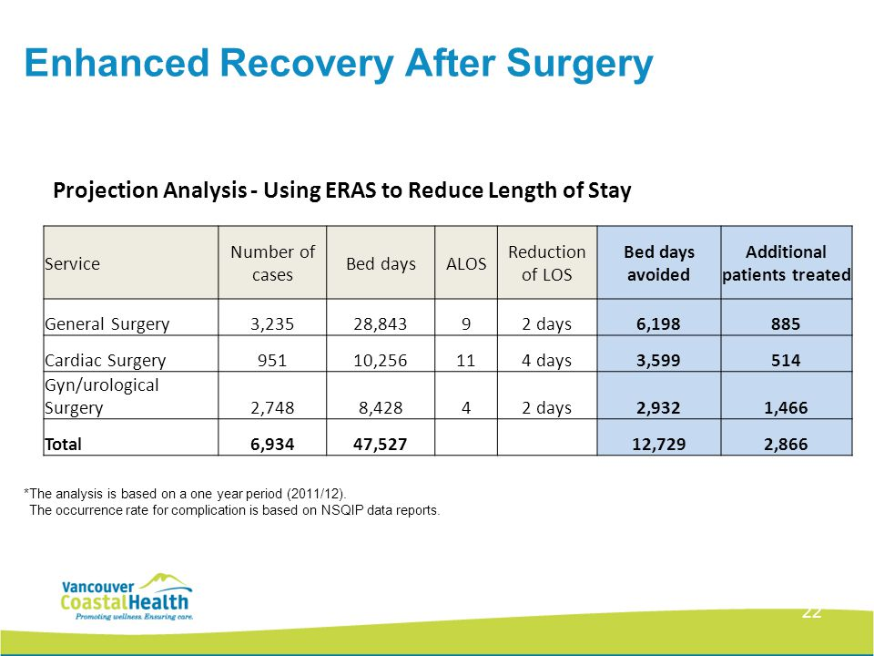 22 Service Number of cases Bed daysALOS Reduction of LOS Bed days avoided Additional patients treated General Surgery3,23528,84392 days6,198885 Cardia