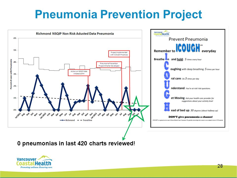 Pneumonia Prevention Project 28 0 pneumonias in last 420 charts reviewed!