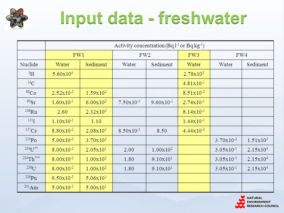 Activity concentration (Bq l -1 or Bq kg -1 ) FW1FW2FW3FW4 NuclideWaterSedimentWaterSedimentWater Sediment 3H3H5.60x10 4 2.78x10 3 14 C 4.81x10 -1 60 Co2.52x10 -2 1.59x10 2 8.51x10 -2 90 Sr1.60x10 -1 6.00x10 2 7.50x10 -3 9.60x10 -1 2.74x10 -1 106 Ru2.602.32x10 3 8.14x10 -1 131 I1.10x10 -1 1.10 1.44x10 -1 137 Cs8.80x10 -2 2.08x10 3 8.50x10 -3 8.504.44x10 -3 210 Po5.00x10 -2 3.70x10 2 3.70x10 -2 1.51x10 3 234 U ** 8.00x10 -2 2.05x10 1 2.001.00x10 2 3.05x10 -1 2.15x10 4 234 Th *** 8.00x10 -2 1.00x10 2 1.809.10x10 1 3.05x10 -1 2.15x10 4 238 U8.00x10 -2 1.00x10 2 1.809.10x10 1 3.05x10 -1 2.15x10 4 239 Pu9.50x10 -5 5.06x10 1 241 Am5.00x10 -3 5.00x10 1