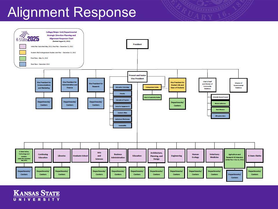 Alignment Response Chart