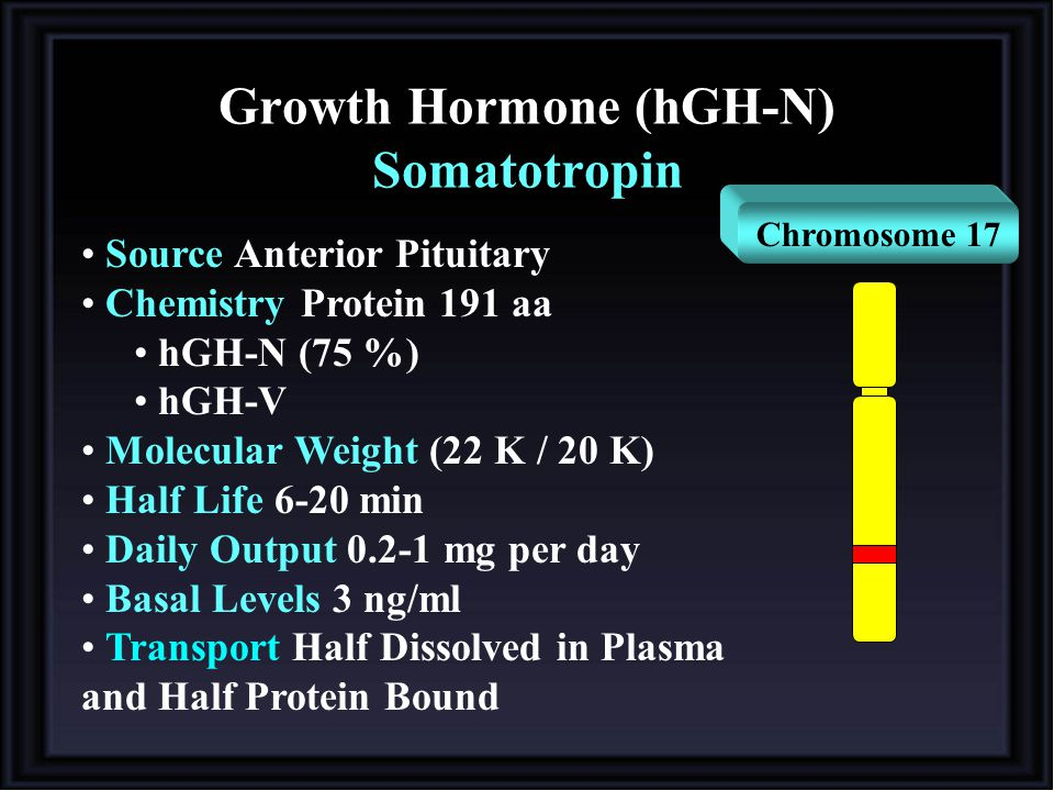 Growth Hormone (hGH-N) Somatotropin Source Anterior Pituitary Chemistry Protein 191 aa hGH-N (75 %) hGH-V Molecular Weight (22 K / 20 K) Half Life 6-20 min Daily Output 0.2-1 mg per day Basal Levels 3 ng/ml Transport Half Dissolved in Plasma and Half Protein Bound Chromosome 17