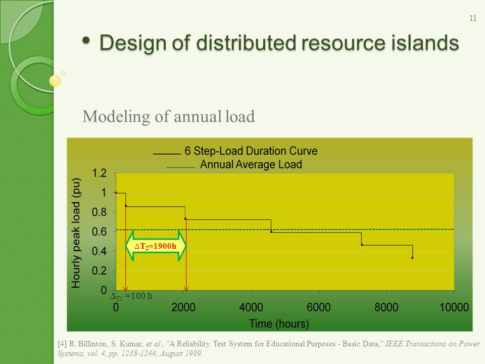Modeling of annual load Annual demand: two ways of modeling annual load  annual average demand at every load: i.e.