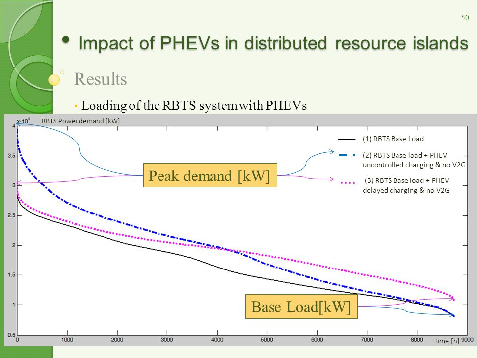 Impact of PHEVs in distributed resource islands Impact of PHEVs in distributed resource islands Results Loading of the RBTS system with PHEVs Peak dem