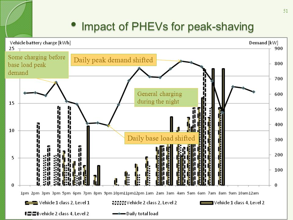 Impact of PHEVs for peak-shaving Impact of PHEVs for peak-shaving Results Individual charging patterns and daily load with PEAK-SHAVING: Daily peak de