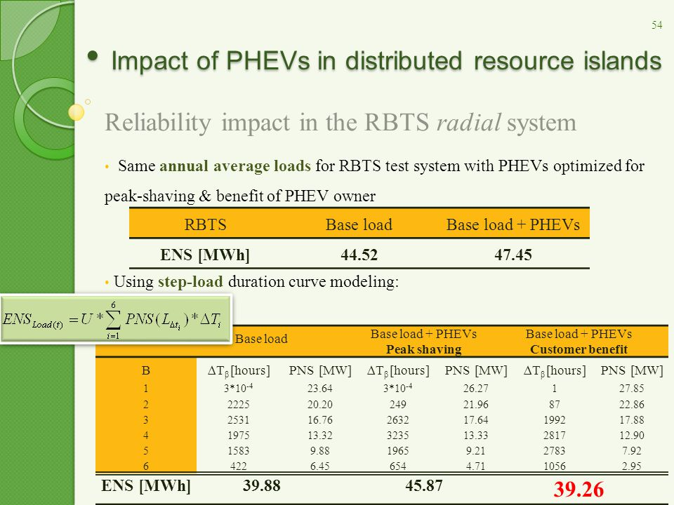 Impact of PHEVs in distributed resource islands Impact of PHEVs in distributed resource islands Reliability impact in the RBTS radial system Same annu