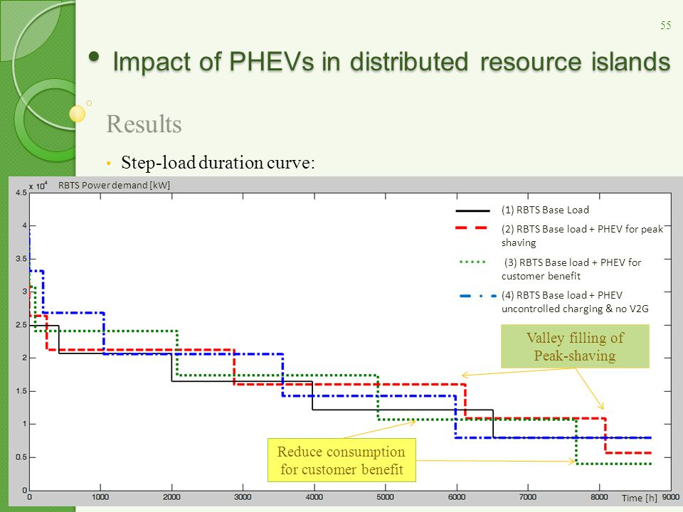 Impact of PHEVs in distributed resource islands Impact of PHEVs in distributed resource islands Results Step-load duration curve: Valley filling of Peak-shaving Reduce consumption for customer benefit 55 (1) RBTS Base Load (2) RBTS Base load + PHEV for peak shaving (3) RBTS Base load + PHEV for customer benefit (4) RBTS Base load + PHEV uncontrolled charging & no V2G RBTS Power demand [kW] Time [h]