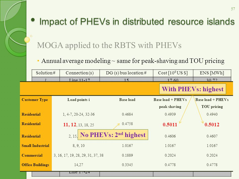Impact of PHEVs in distributed resource islands Impact of PHEVs in distributed resource islands MOGA applied to the RBTS with PHEVs Annual average mod