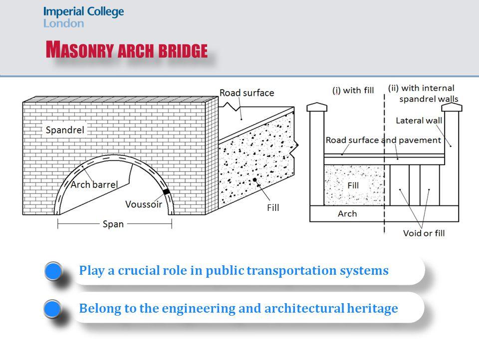 3D M ESOSCALE M ODEL ------ M ASONRY S KEW A RCH Wang J. (2004) Vertical load P T9 T3