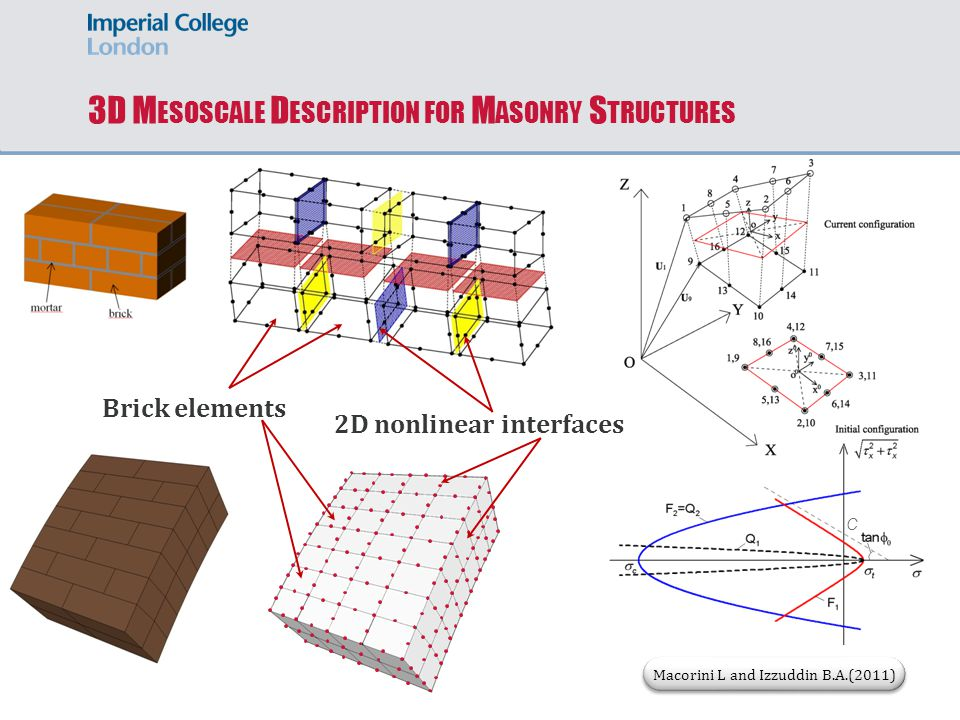 3D M ESOSCALE D ESCRIPTION FOR M ASONRY S TRUCTURES Macorini L and Izzuddin B.A.(2011) Brick elements 2D nonlinear interfaces C