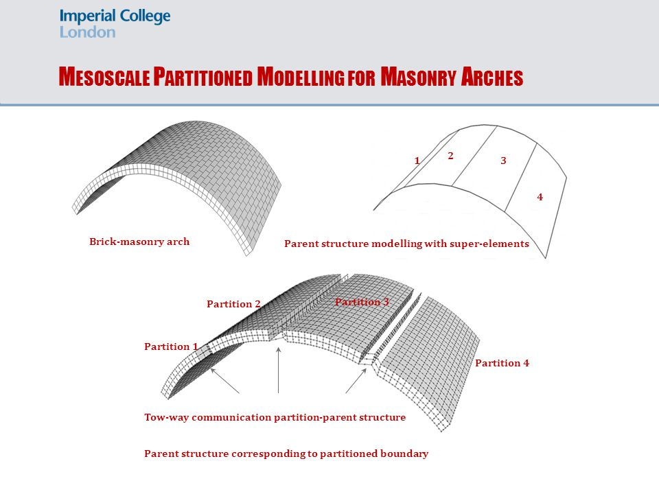 Full 3D model of masonry arch bridges accounted for spandrel walls will be presented in the future.