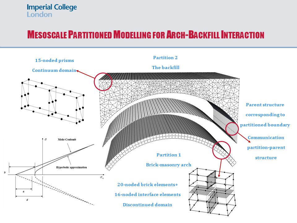 M ESOSCALE P ARTITIONED M ODELLING FOR A RCH -B ACKFILL I NTERACTION Communication partition-parent structure Parent structure corresponding to partitioned boundary Partition 1 Brick-masonry arch 15-noded prisms Continuum domain Partition 2 The backfill 20-noded brick elements+ 16-noded interface elements Discontinued domain