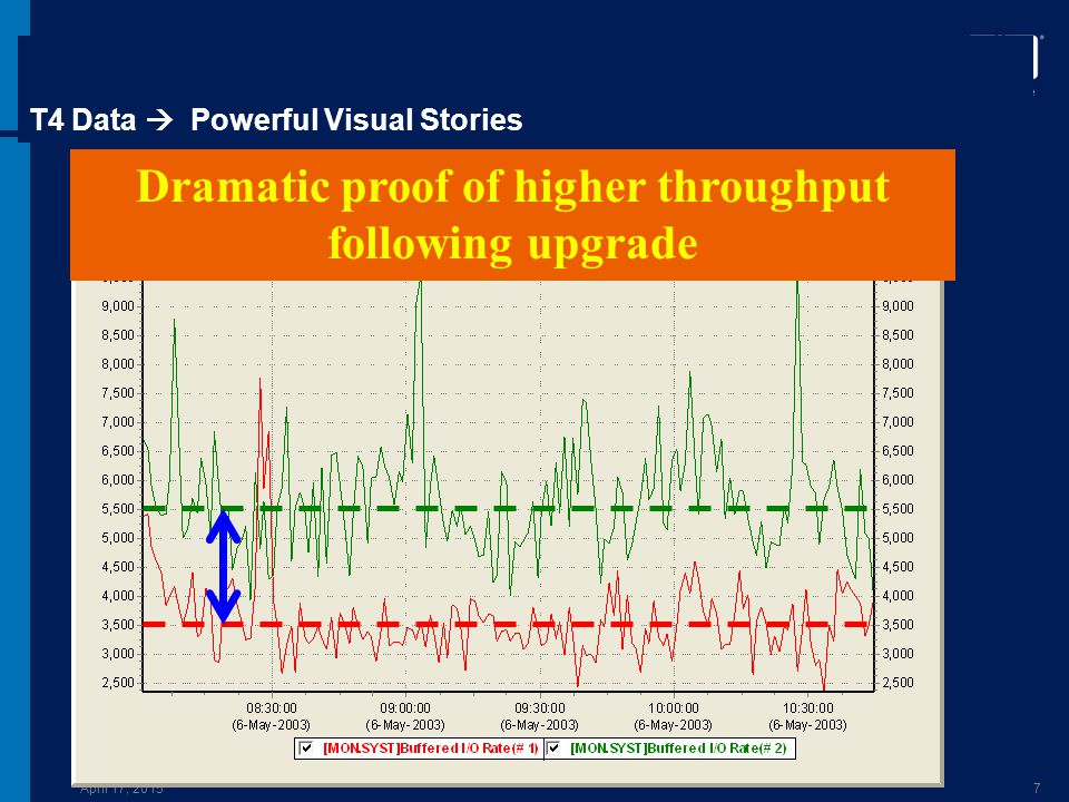 April 17, 20157 T4 Data  Powerful Visual Stories Dramatic proof of higher throughput following upgrade