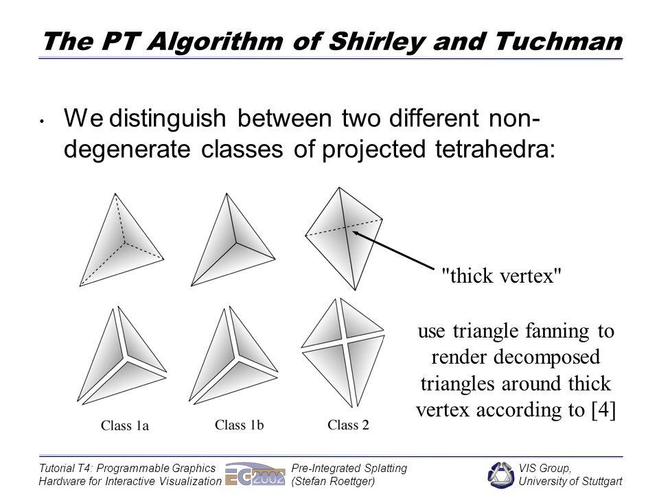 VIS Group, University of Stuttgart Tutorial T4: Programmable Graphics Hardware for Interactive Visualization Pre-Integrated Splatting (Stefan Roettger) Topological Sorting Numerical (Wittenbrink et al.