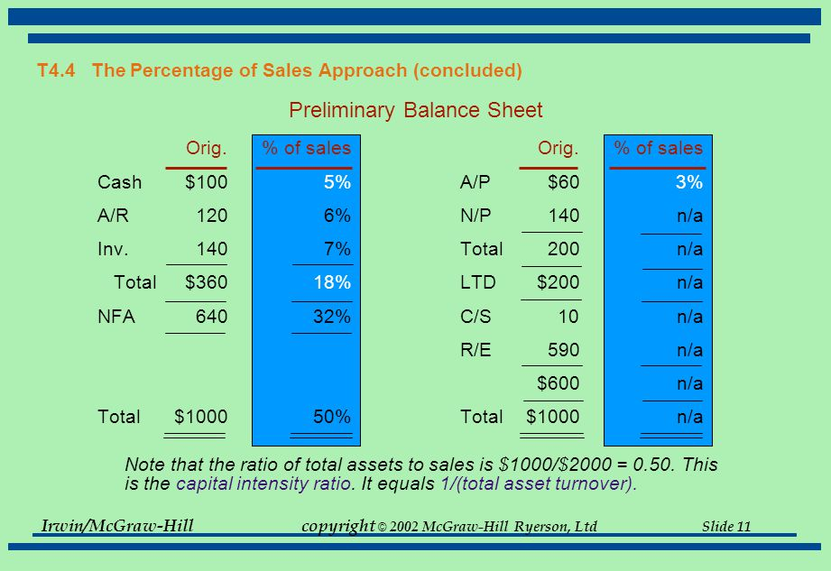 Irwin/McGraw-Hillcopyright © 2002 McGraw-Hill Ryerson, Ltd Slide 11 T4.4 The Percentage of Sales Approach (concluded) Preliminary Balance Sheet Orig.% of salesOrig.% of sales Cash$1005%A/P$603% A/R1206%N/P140 n/a Inv.1407%Total200 n/a Total$36018%LTD$200n/a NFA64032%C/S10n/a R/E590n/a $600n/a Total$100050%Total$1000n/a Note that the ratio of total assets to sales is $1000/$2000 = 0.50.