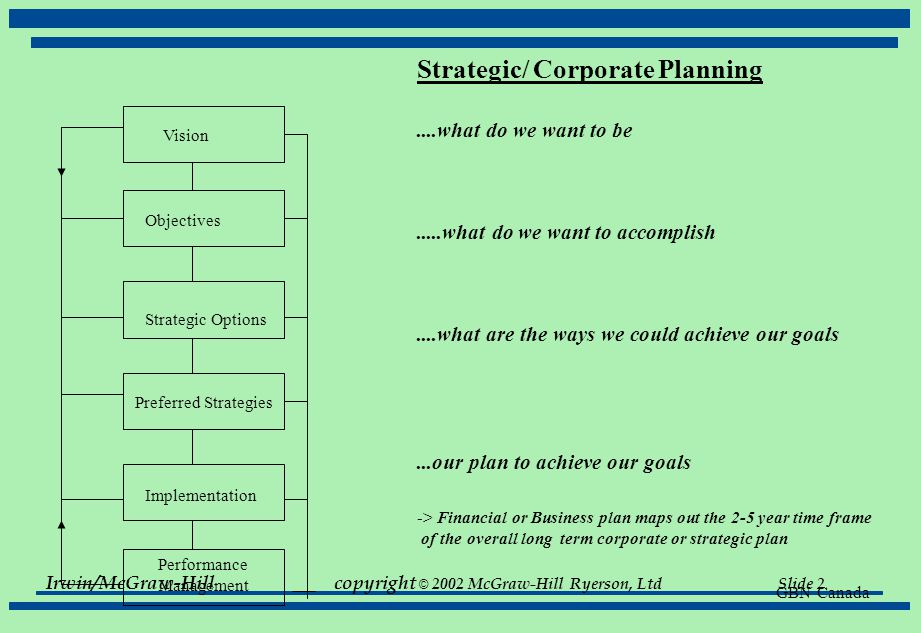 Irwin/McGraw-Hillcopyright © 2002 McGraw-Hill Ryerson, Ltd Slide 3 Financial Planning - also know as 'business planning' A financial plan is a statement of what is to be done in the future....how financial goals are to be achieved e.g.