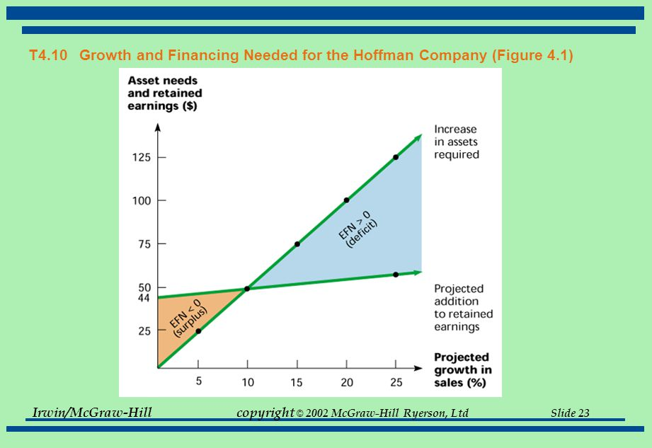 Irwin/McGraw-Hillcopyright © 2002 McGraw-Hill Ryerson, Ltd Slide 23 T4.10 Growth and Financing Needed for the Hoffman Company (Figure 4.1)